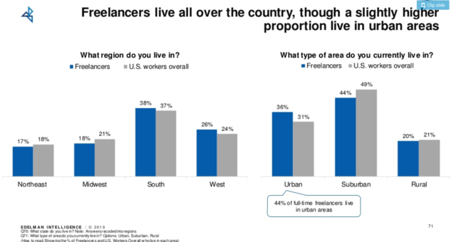Chart with freelance statistics on where in the U.S. American freelancers live