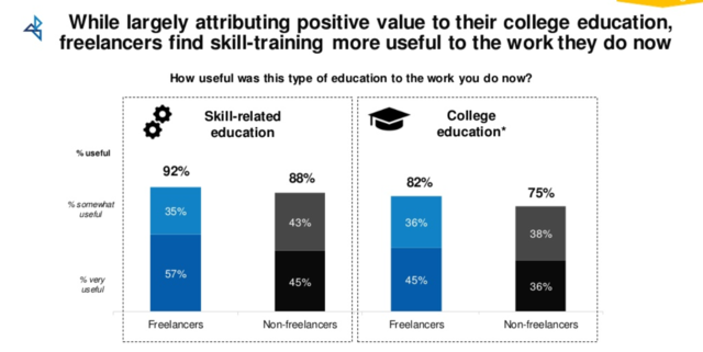 Graph that shows how American freelancers in 2019 rate their college education and their skills training